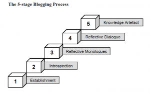 Source: Blogging to Learn, pg 9